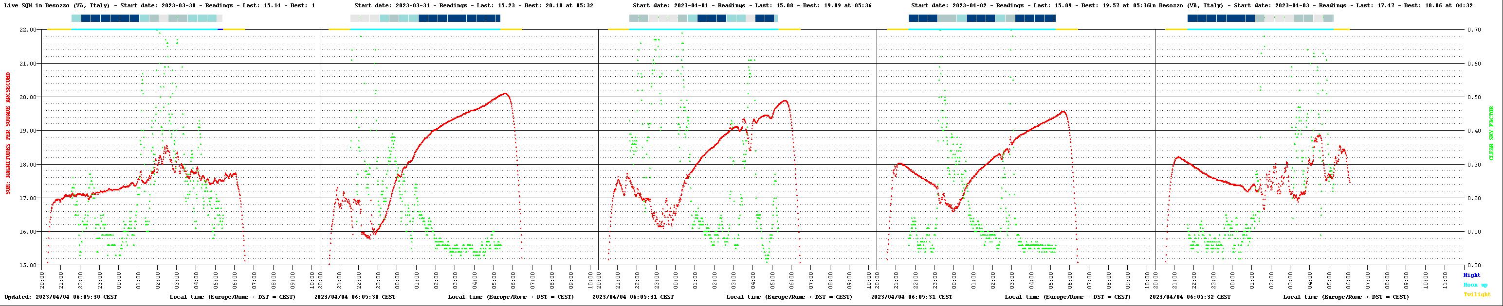sqm_chart-en